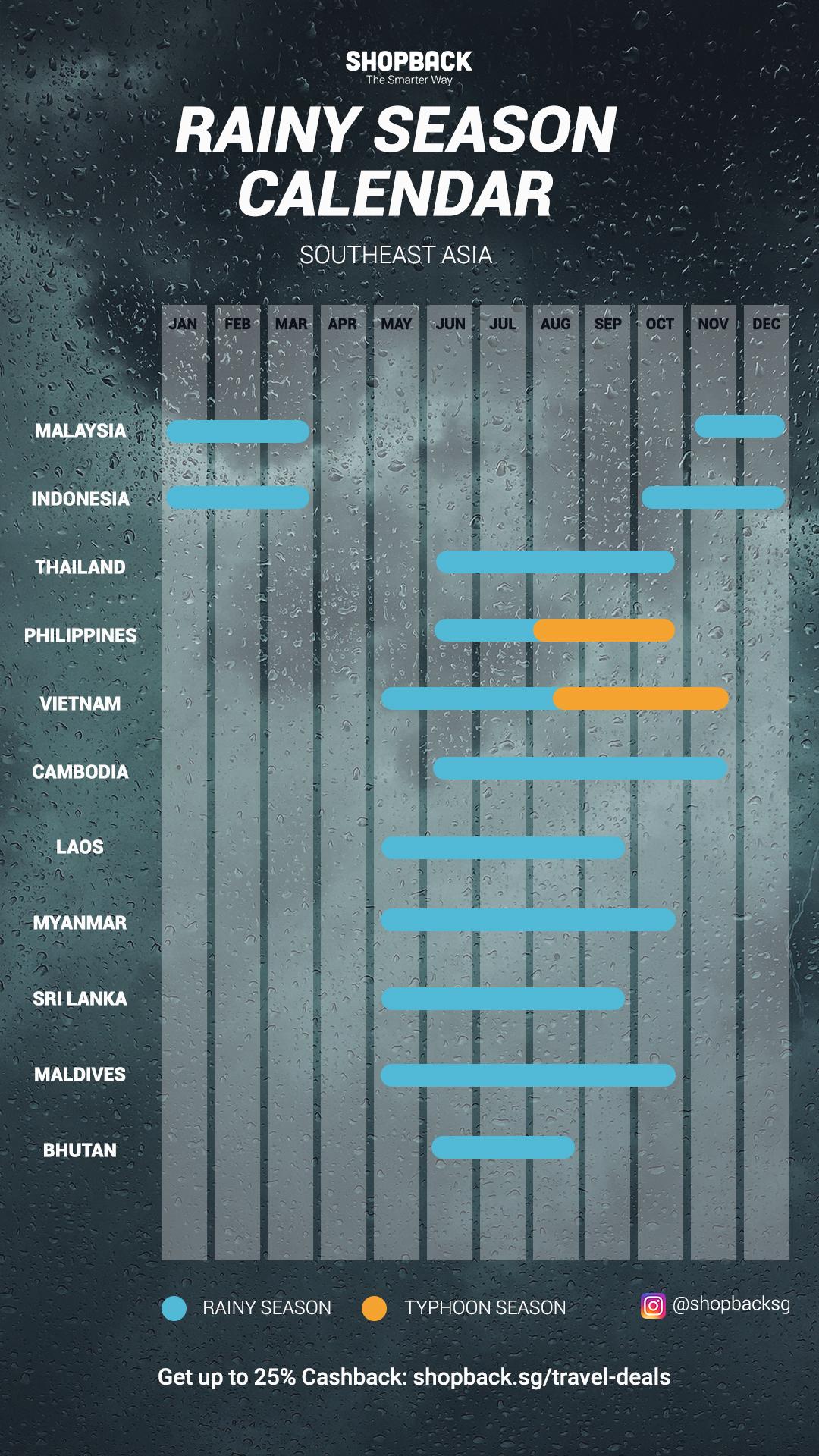 Rainy Season Calendar