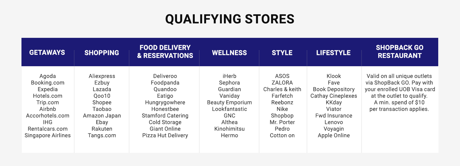 qualifying stores